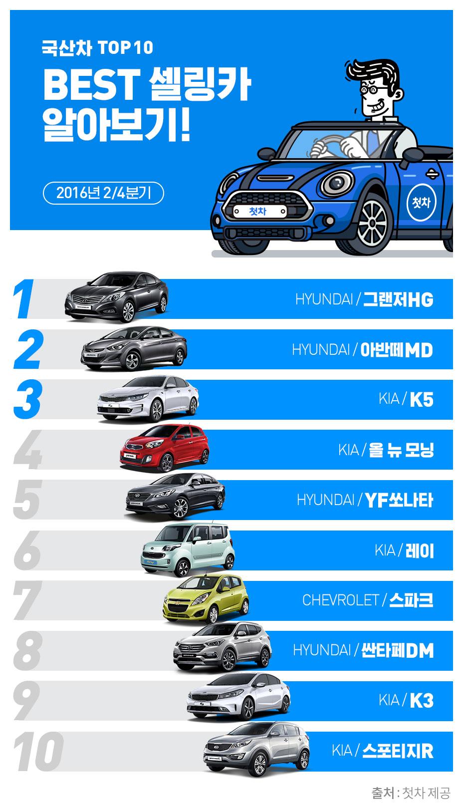 모바일 중고차 앱 '첫차'가 1일 2016년 2분기 중고차 판매 순위 데이터를 발표했다. '첫차'는 4월 1일부터 6월 30일까지 첫차 앱을 통해 판매된 중고차 판매 데이터를 분석한 결과, 현대자동차의 그랜저HG가 최다 판매된 것으로 나타났으며, 2위는 아반떼MD, 3위는 기아자동차의 K5가 차지했다고 밝혔다. 그랜저HG는 1분기에 이어 판매 순위에서 연속 1위를 하며 상반기 베스트 셀링카로 선정되었는데, 이중 가장 많이 판매된 연식은 2013년식 모델이었다. 또한 휴가철을 앞두고 스포츠유틸리티차량(SUV)인 싼타페와 스포티지가 각각 8위와 10위에 이름을 올리며 순위에 진입했다. 수입 중고차의 경우 6세대 BMW 5시리즈가 최다 판매량을 기록했는데, 근소한 차이로 4세대 메르세데스-벤츠 E클래스와 4세대 아우디 A4가 나란히 뒤를 이었다. 한편 10위권 내에서 독일 3사의 자동차가 각축전을 벌이는 가운데, 2세대 미니 쿠퍼가 유일하게 9위에 이름을 올렸다. 이번 판매 순위를 발표한 첫차는 올 하반기 현대 그랜저의 풀체인지 소식이 전해진 가운데, 향후 구형 그랜저에 대한 소비자의 구매도가 지속될 것이라 전망한다며, 그 외에도 20~30대 젊은 소비자의 다양한 취향에 맞추어 국내외 각종 브랜드의 안심 매물을 확보하는 데 주력하고 있다고 밝혔다.